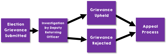 Election Grievances Flow Chart. Process: Election Grievance Submitted, then Investigation by Deputy Returning Officer (DRO), then either Grievance Upheld or Grievance Rejected. Finally, if unsatisfied with the Grievance, it can go to the Appeal Process