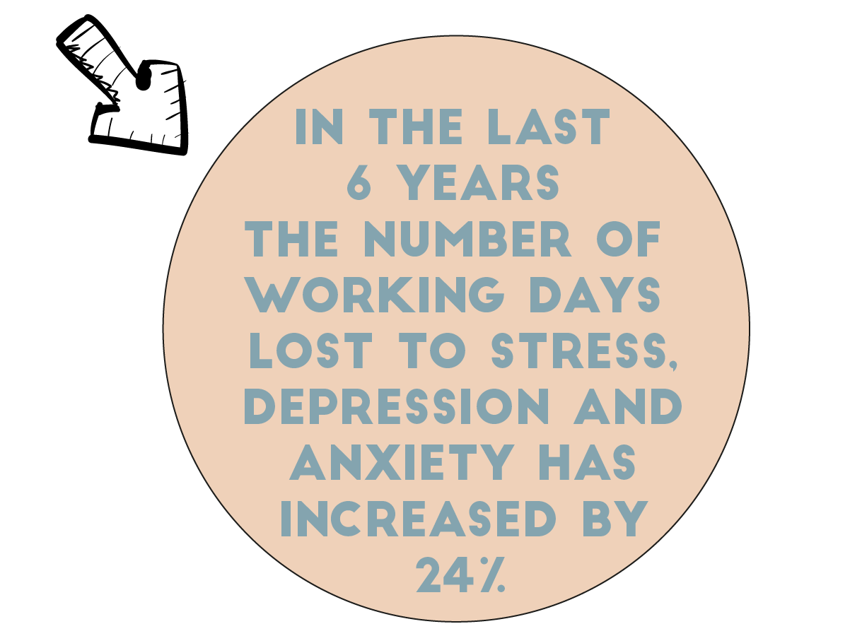 In the last 6 years the number of working days lost to stress, depression and anxiety has increased by 24%