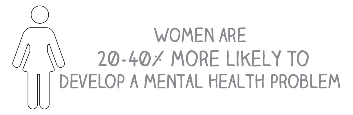 Women are 20-40% more likely to develop a mental health problem