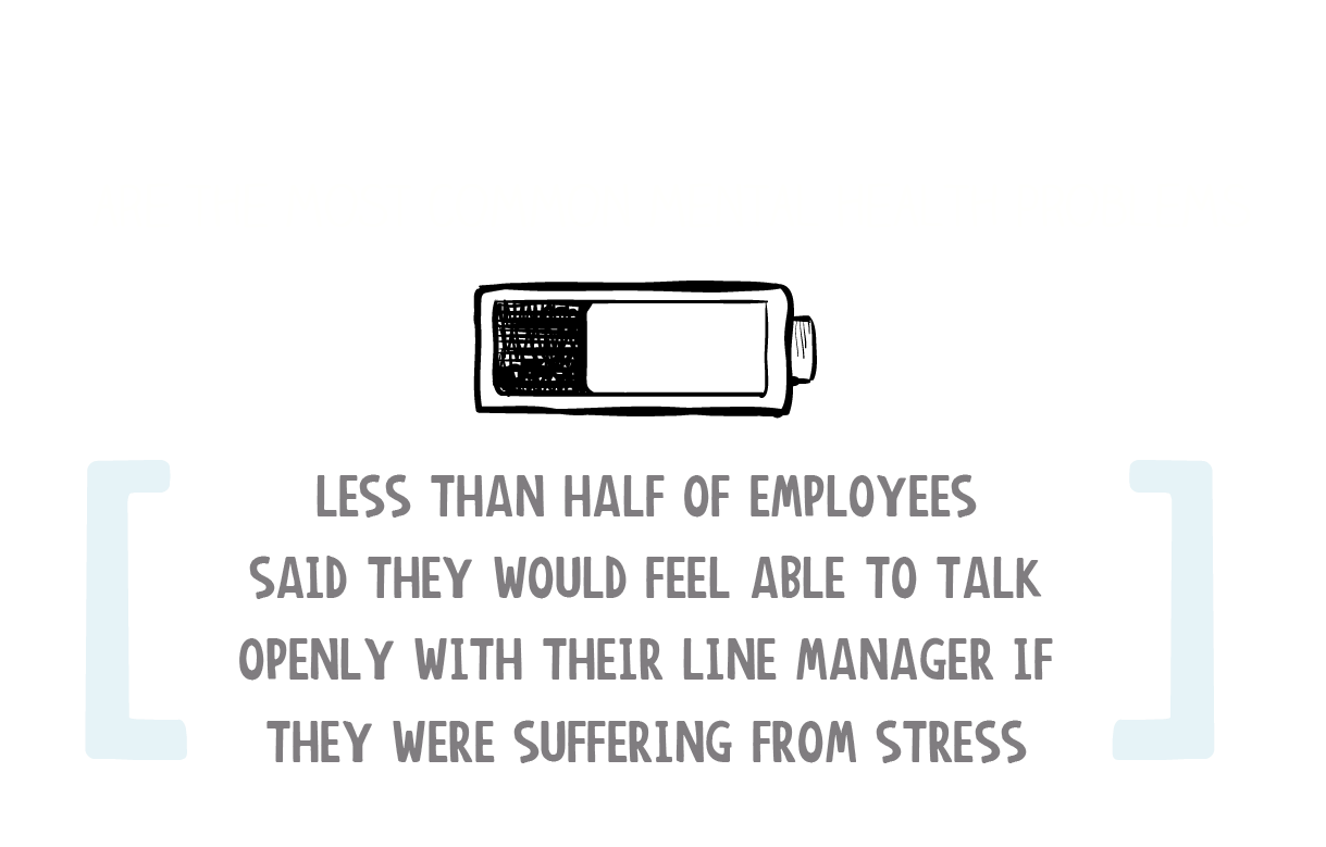 Anxiety and Depression are the most common mental health problems. Less than half of employees said they would feel able to talk openly with their line manager if they were suffering from stress