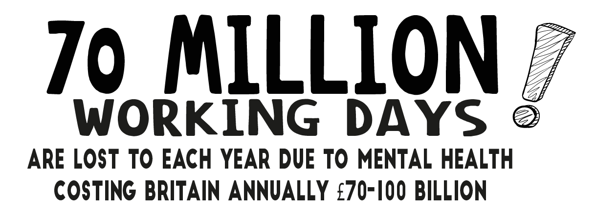 70 million working days are lost each year due to mental health costing Britain annually £70-£100 Billion